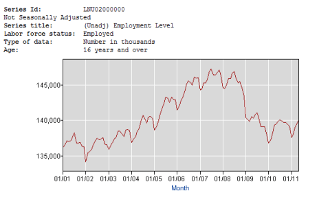 Total Employment Chart - Click to enlarge