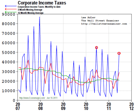 Corporate Tax Collections Chart - Click to enlarge