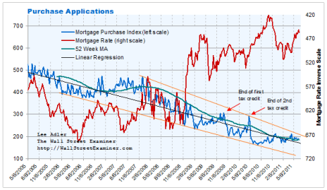 Purchase Mortgage Applications Chart - Click to enlarge