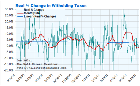Federal Withholding Tax Real Rate of Change Chart- Click to enlarge