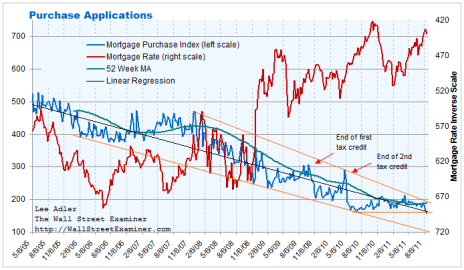 Mortgage Applications Chart- Click to enlarge