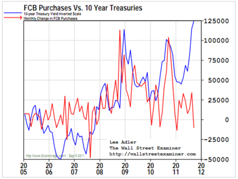 FCB Purchases Vs. 10 Year Treasury Performance Chart - Click to enlarge