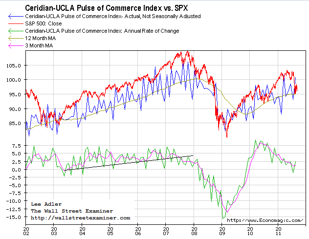 Ceridian-UCLA Pulse of Commerce Index- Actual Not Seasonally Adjusted Index- Click to enlarge