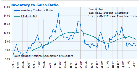 Inventory to Pending Home Sales Contracts Ratio Chart- Click to enlarge