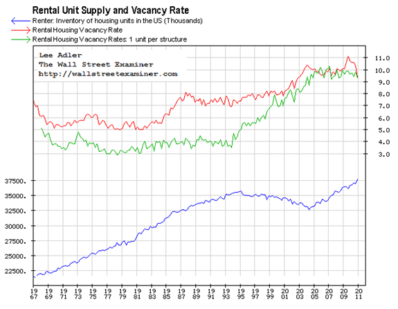 US Total Rental Units and Vacancy with Single family units shown separately. Click to enlarge.