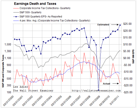 Corporate Taxes and Corporate Earnings Diverge - Click to enlarge