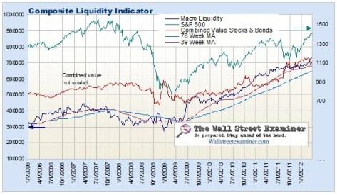Composite Liquidity Indicator- Click to enlarge