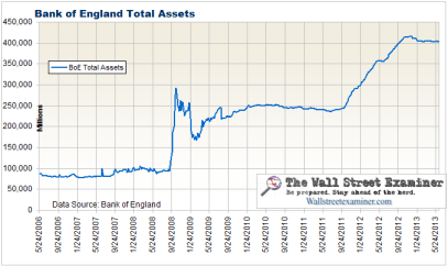 Bank of England Total Assets - Click to enlarge