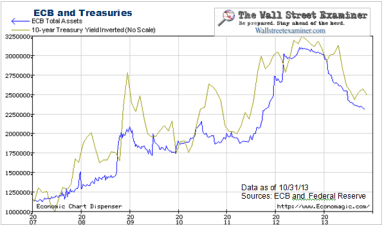 ECB and US Treasury Market