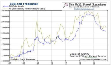 ECB Assets vs Treasuries - Click to enlarge
