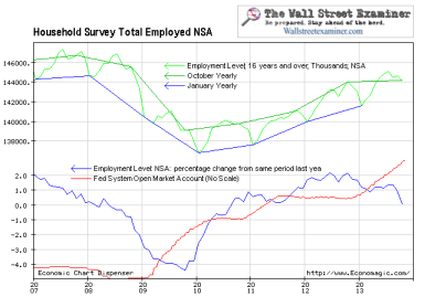 Employment and QE - Click to enlarge