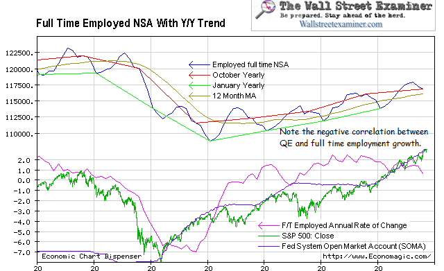 Full Time Employment, Stocks, and The Fed - Click to enlarge