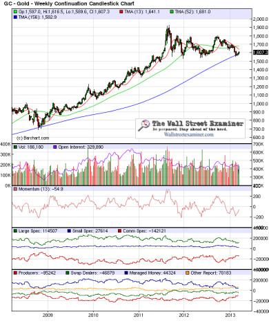 Gold 5 Years Weekly Chart- Click to enlarge