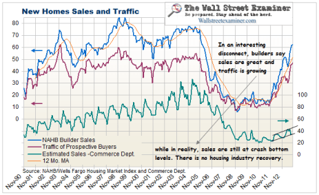 NAHB Housing Market Conditions- Click to enlarge