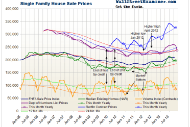 Home Prices and Contract Volume - Click to enlarge