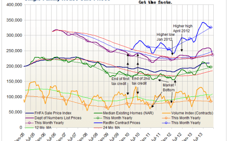 Existing Home Sales Prices and Volume - Click to enlarge