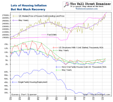 Housing Inflation Is Not Recovery - Click to enlarge