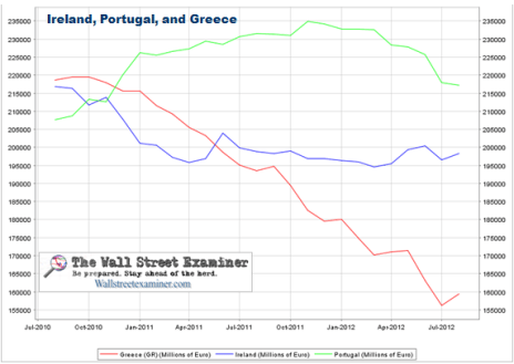Bank Deposits in Ireland, Portugal, and Greece