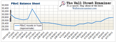 PBoC Balance Sheet- Click to enlarge