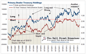 Primary Dealer Treasury Holdings and Bond Prices - Click to enlarge