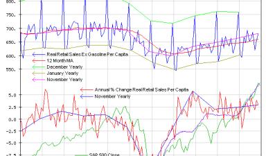 Real Retail Sales Ex Gasoline Per Capita - Click to enlarge
