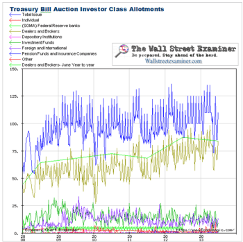 Treasury Bill Auction Takedown - Click to enlarge