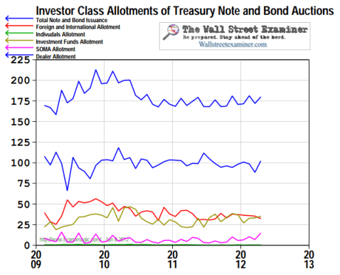 Treasury Auction Investor Class Allotments - Notes and Bonds - Click to enlarge