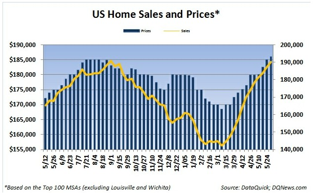US Home Sales and Prices- Click to enlarge