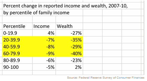 Where Wealth Declined Most (and an Income Riddle) - NYTimes.com