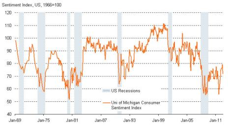 University of Michigan Consumer Confidence Index charted agai... on Twitpic
