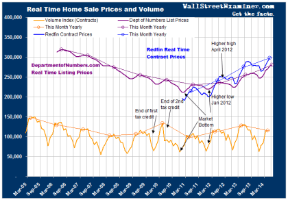 House Price Inflation Monster Lives- Click to Enlarge
