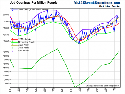 Job Openings Per Million - Click to enlarge