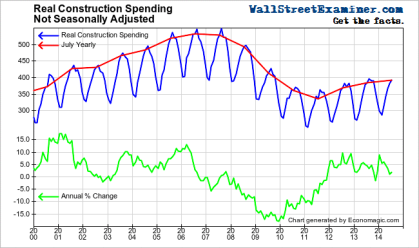 Real Construction Spending- Click to enlarge