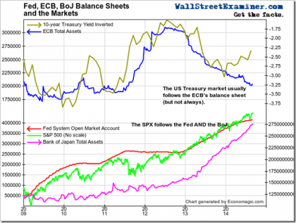 Fed, ECB, BoJ, Drive Stocks and Treasuries - Click to enlarge