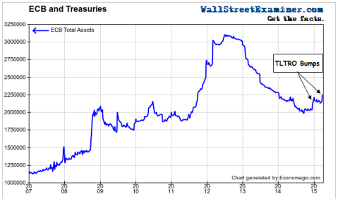 ECB Balance Sheet - Click to enlarge