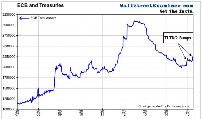 ECB Balance Sheet - Click to enlarge