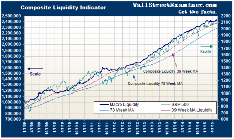 Macro Liquidity Composite