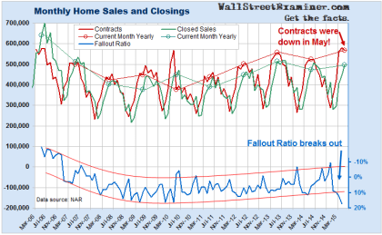 Home Sales And Fallout Ratio- Click to enlarge