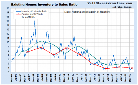 Inventory to Sales Ratio- Click to enlarge