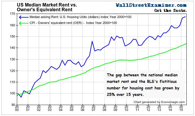 Actual Rent Versus Owner's Equivalent Rent- Click to enlarge