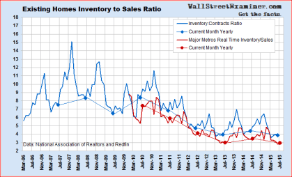 Record Low Inventory To Sales Ratio