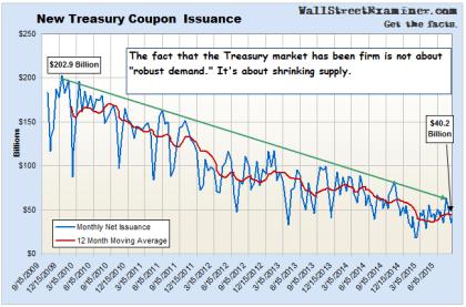 Shrinking Treasury Supply