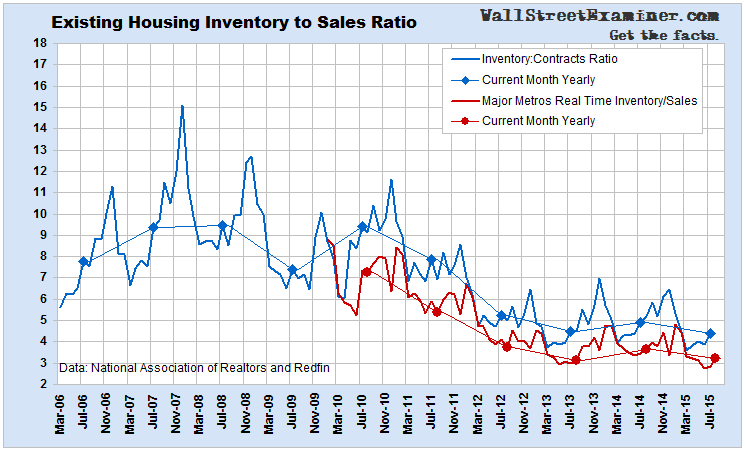 Home Sales Inventory To Sales Ratio