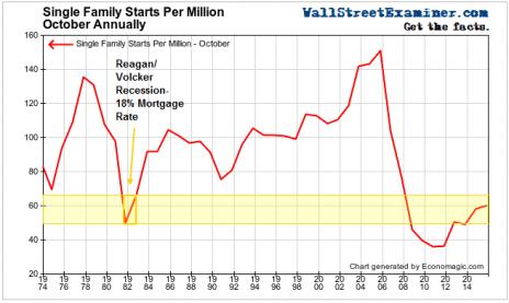 Single Family Starts Per Million