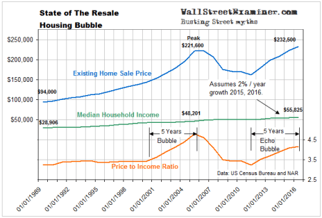 State of the Resale Housing Bubble - Click to enlarge