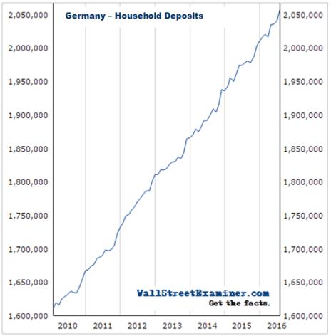 German Household Deposits- Click to enlarge