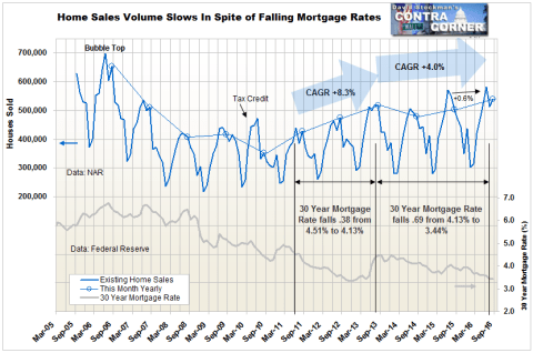 Falling Mortgage Rates No Longer Stimulate Home Sales - Click to enlarge