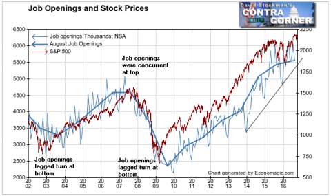 Job Openings and Stock Prices