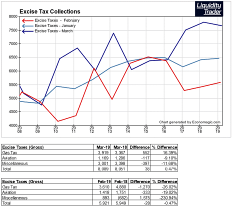 Excise Taxes Show US Economy Growing Or Not