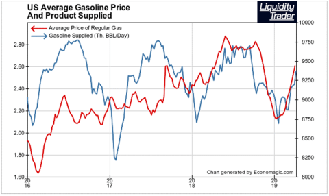 Gas Price Rise Suggests Economy Growing